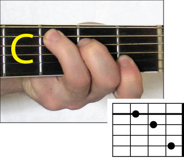 Guitar guitar chords em : Guitar : guitar chords g d em c Guitar Chords G and Guitar Chords ...