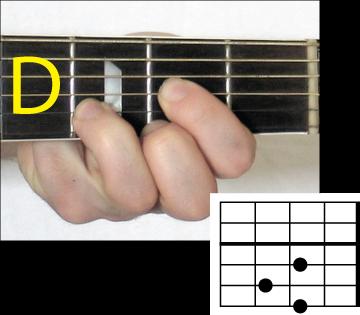 Chord Guitar Adele – Someone like you | NurulArifinn's Blog